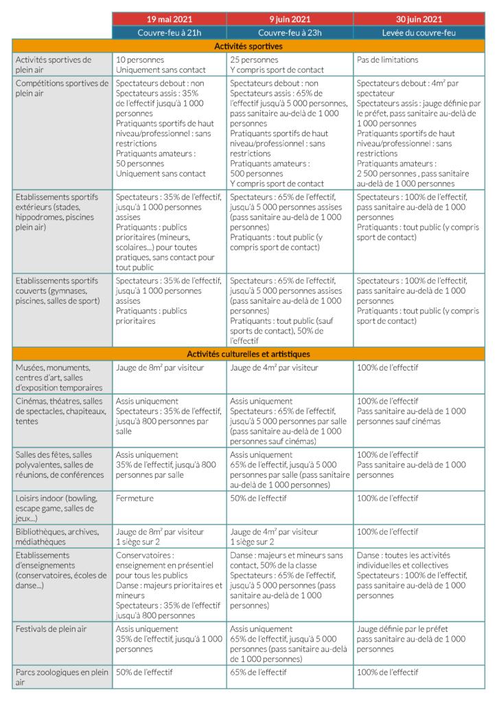 tableau des mesures sanitaires en 2021